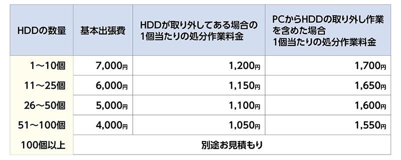 HDD破壊証明書の作成を行った場合の料金一覧表
