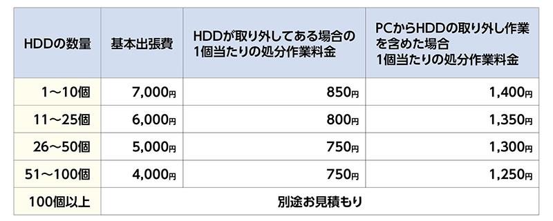 ハードディスク破壊証明書の作成を行わない場合の料金一覧表